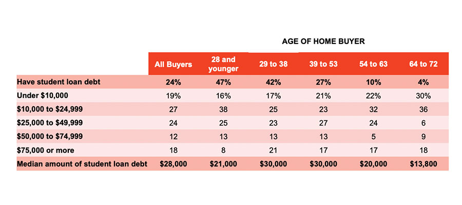 2020-winter-chart-age-of-homebuyer