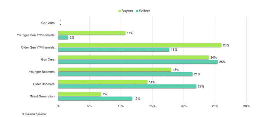 2020-winter-chart-shares-of-buyers-sellers-by-generation